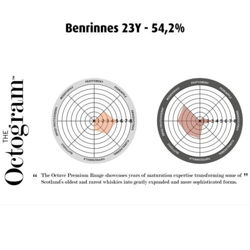 Benrinnes 23Y 54,2% Octogram - Fadandel.dk
