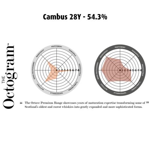 Cambus 28Y 54,3% Octogram - Fadandel.dk